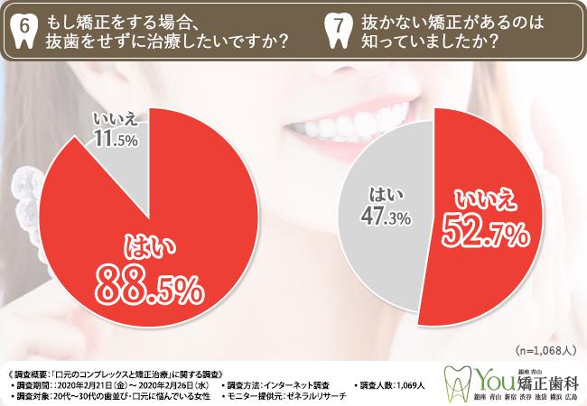 もし矯正をする場合、抜歯をせずに治療したいですか?